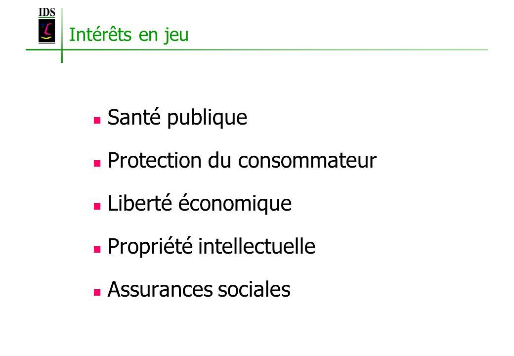 Intérêts en jeu Santé publique Protection du consommateur Liberté économique Propriété intellectuelle Assurances sociales
