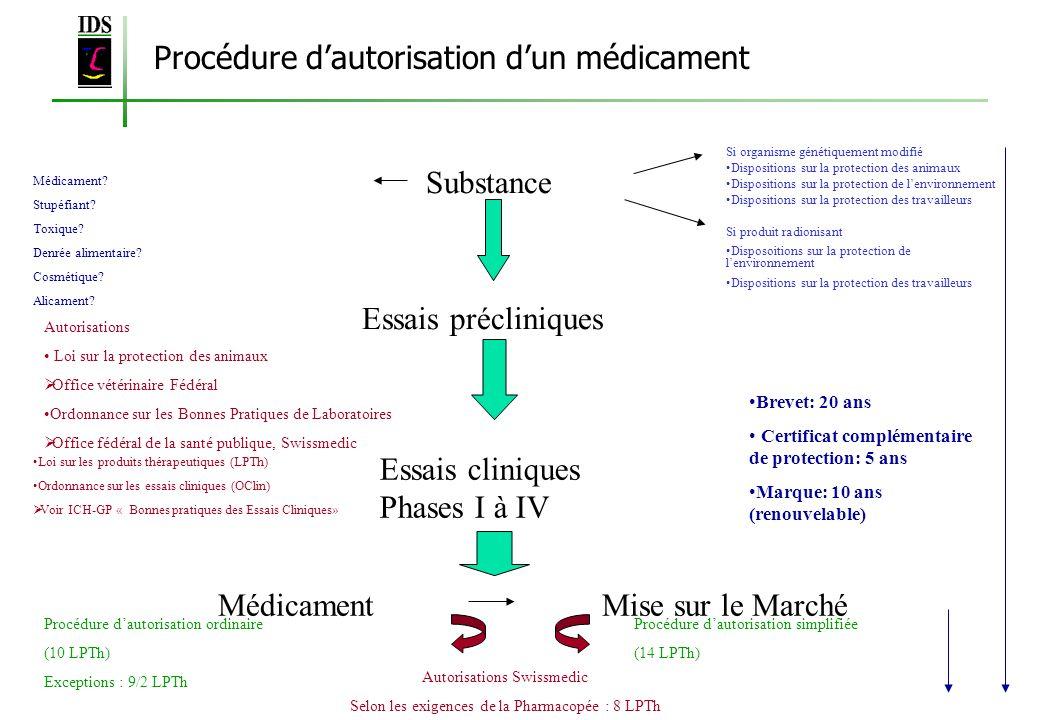 Substance Essais précliniques Essais cliniques Phases I à IV Autorisations Loi sur la protection des animaux Office vétérinaire Fédéral Ordonnance sur