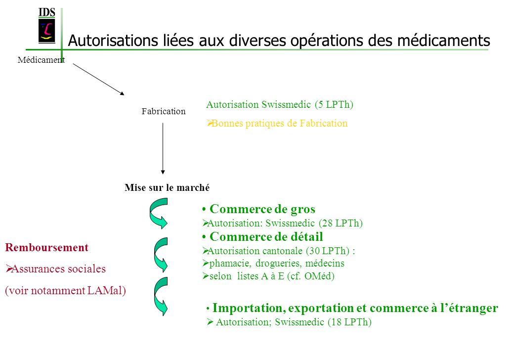 Autorisations liées aux diverses opérations des médicaments Médicament Fabrication Mise sur le marché Commerce de gros Autorisation: Swissmedic (28 LP