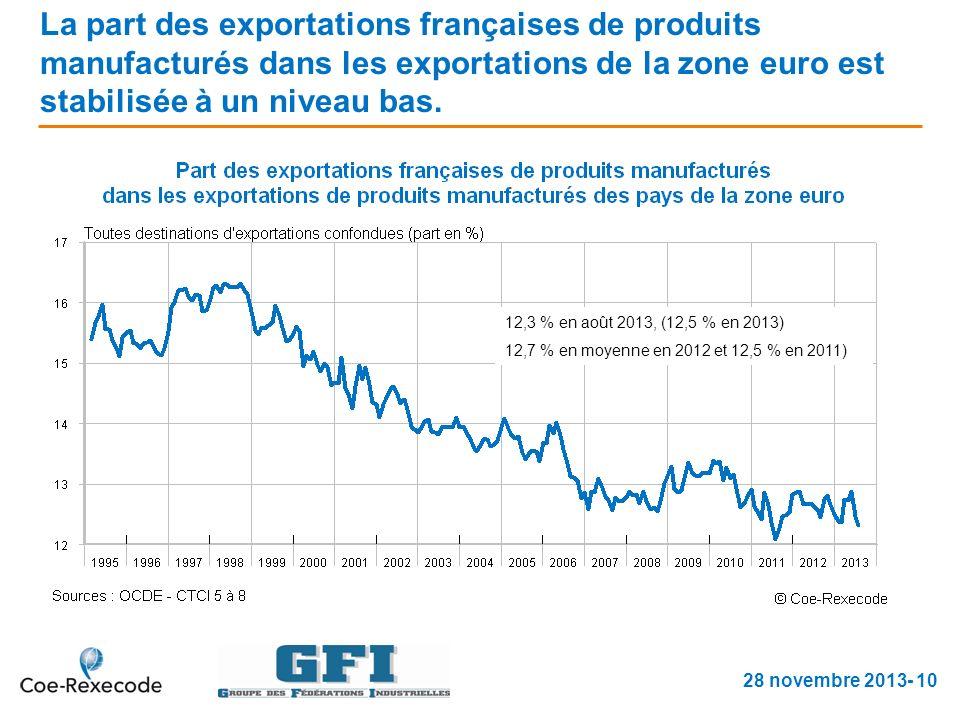 La part des exportations françaises de produits manufacturés dans les exportations de la zone euro est stabilisée à un niveau bas.