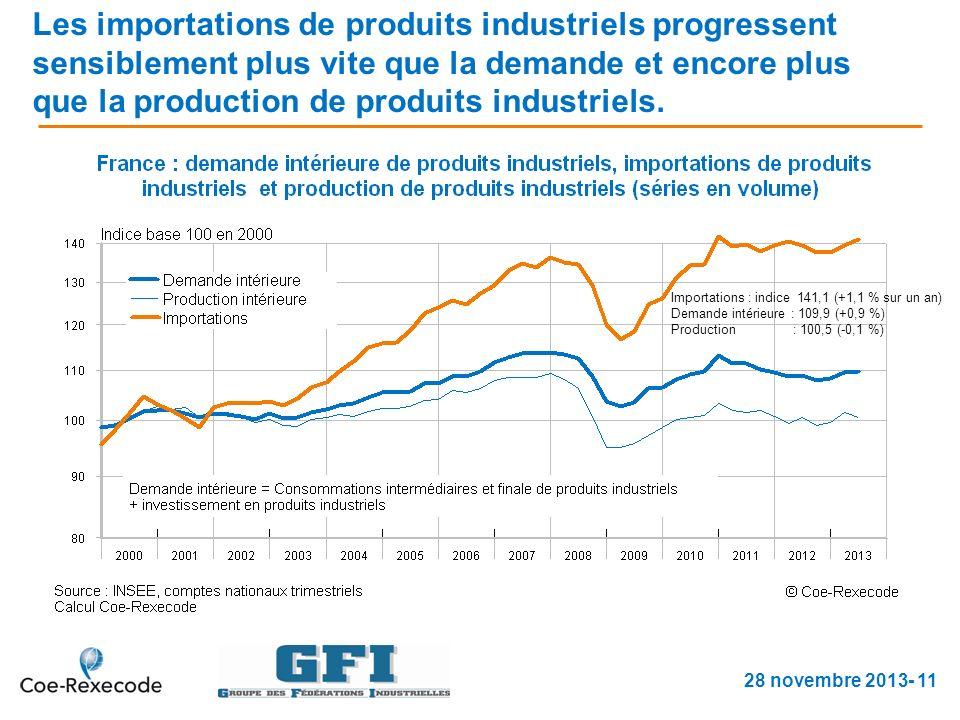 Les importations de produits industriels progressent sensiblement plus vite que la demande et encore plus que la production de produits industriels.