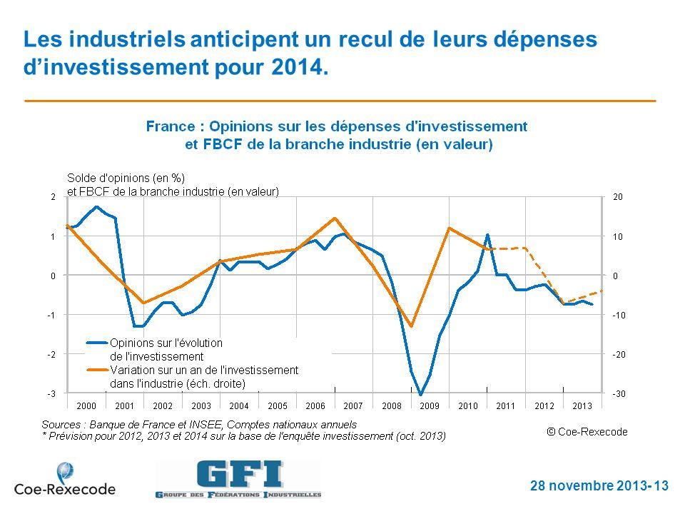 Les industriels anticipent un recul de leurs dépenses dinvestissement pour 2014.