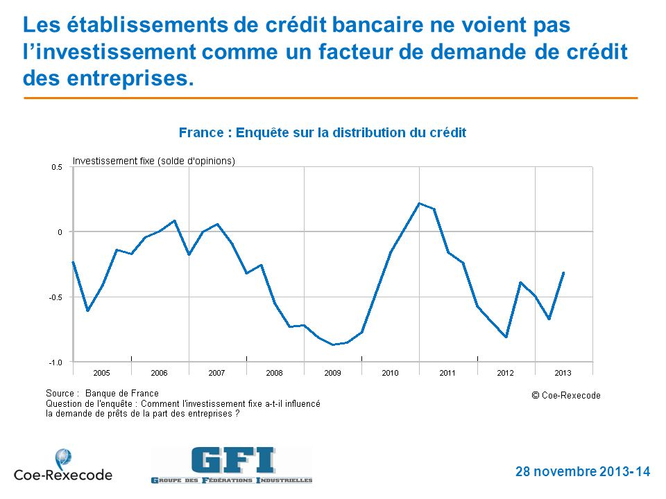 Les établissements de crédit bancaire ne voient pas linvestissement comme un facteur de demande de crédit des entreprises.