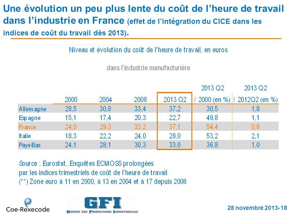 Une évolution un peu plus lente du coût de lheure de travail dans lindustrie en France (effet de lintégration du CICE dans les indices de coût du travail dès 2013).