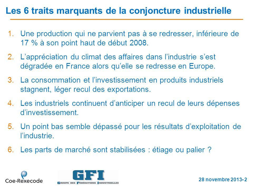 Les 6 traits marquants de la conjoncture industrielle 1.Une production qui ne parvient pas à se redresser, inférieure de 17 % à son point haut de début 2008.