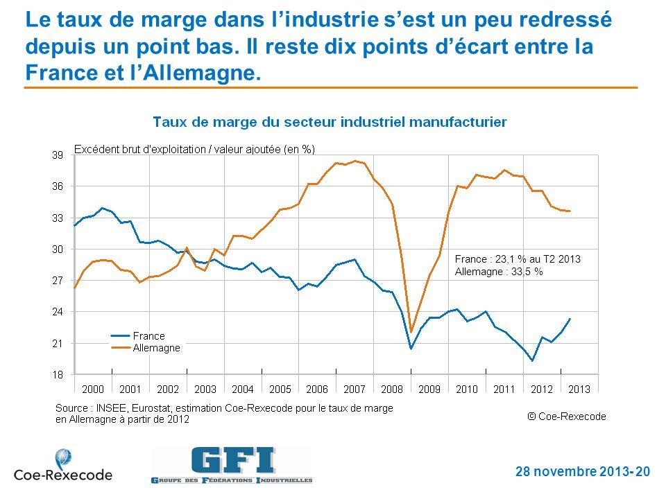 Le taux de marge dans lindustrie sest un peu redressé depuis un point bas.