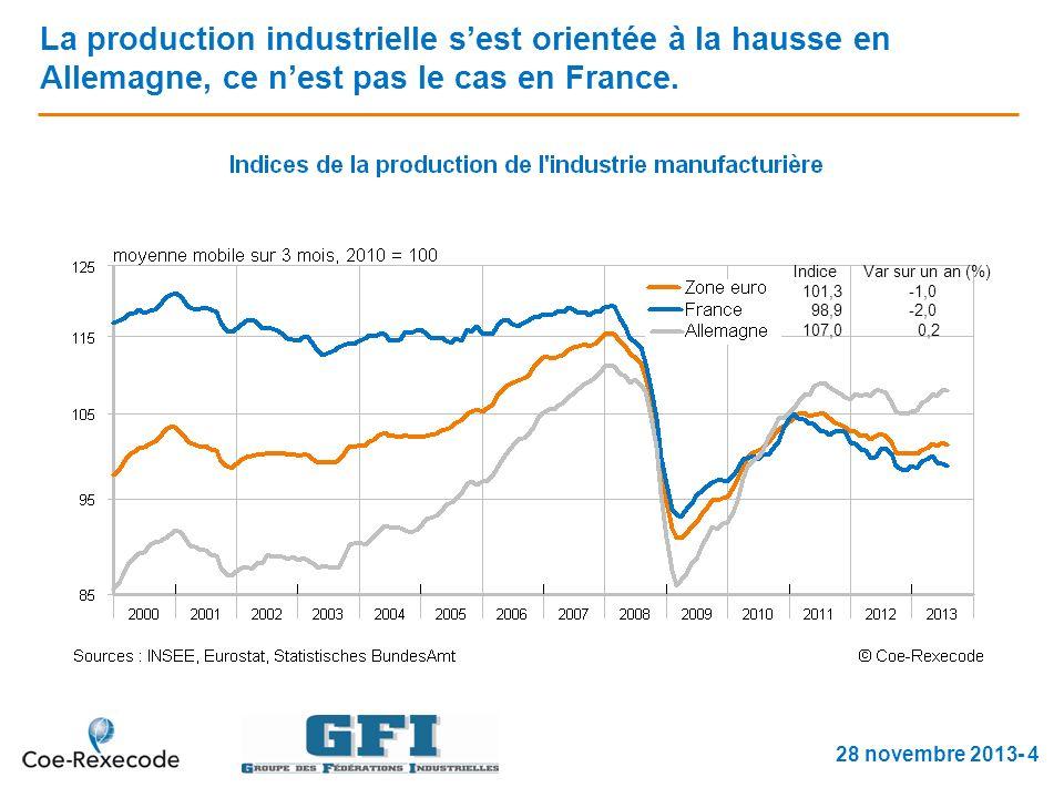 La production industrielle sest orientée à la hausse en Allemagne, ce nest pas le cas en France.
