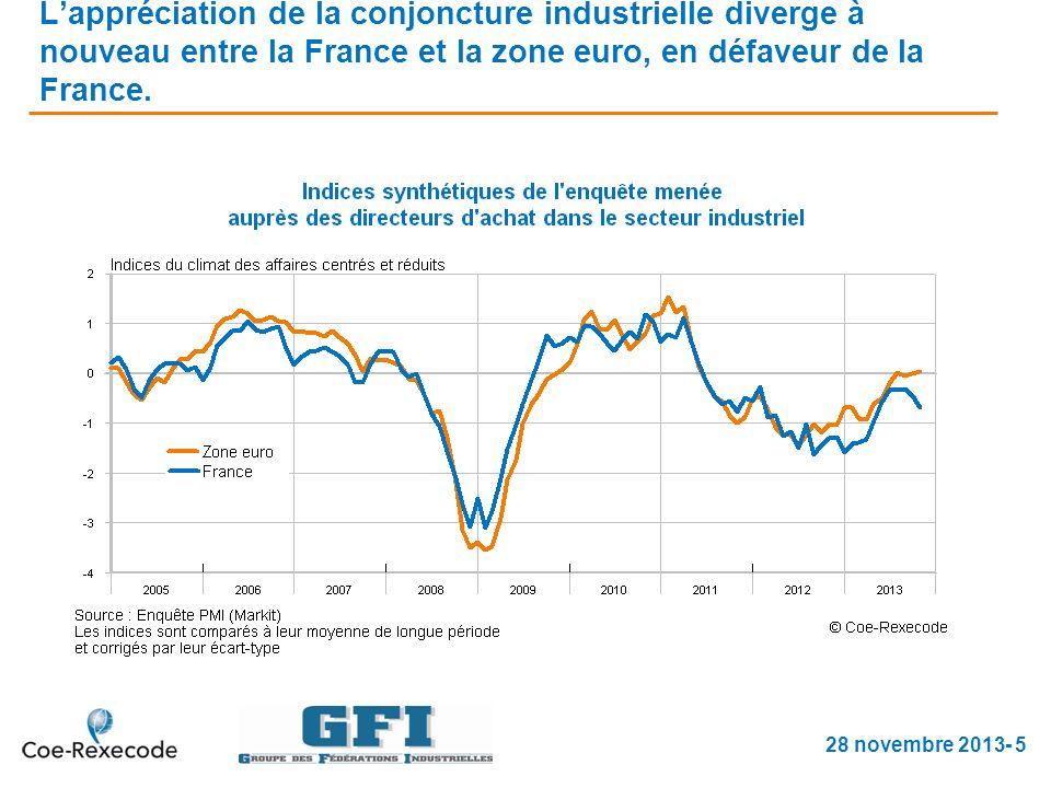 Lappréciation de la conjoncture industrielle diverge à nouveau entre la France et la zone euro, en défaveur de la France.