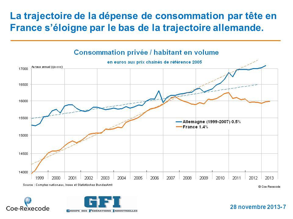 La trajectoire de la dépense de consommation par tête en France séloigne par le bas de la trajectoire allemande.