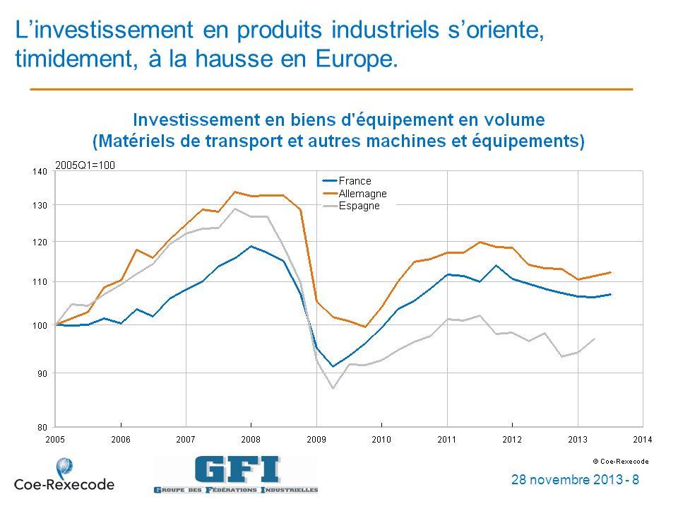 Linvestissement en produits industriels soriente, timidement, à la hausse en Europe.