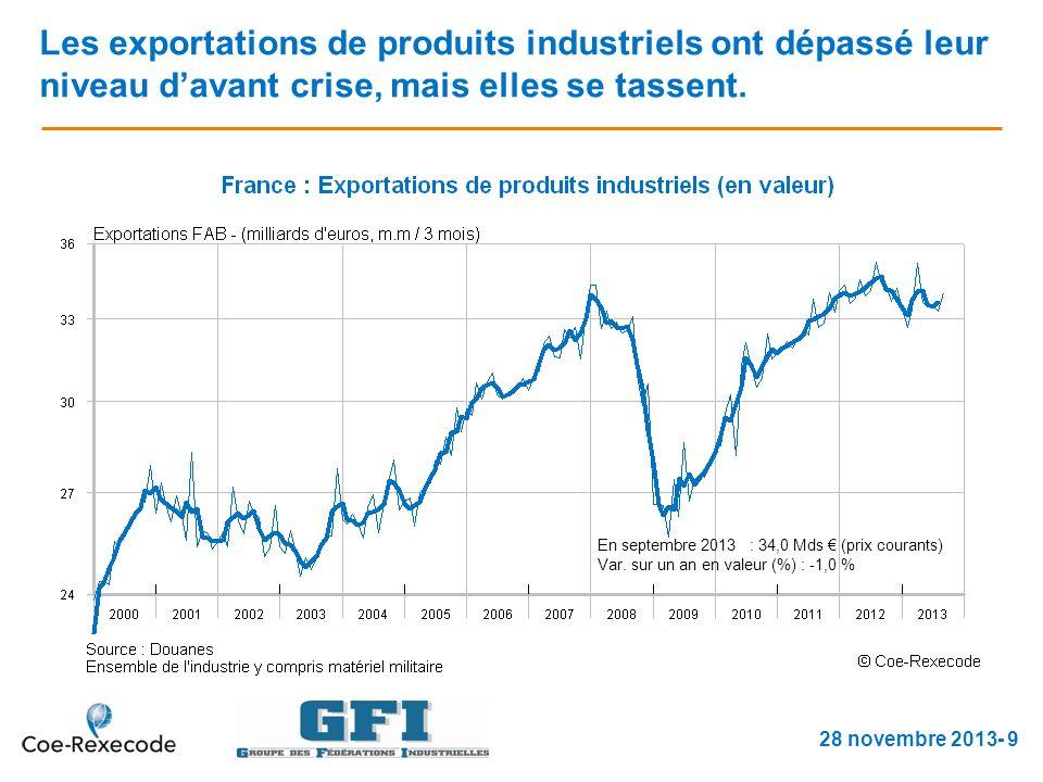 Les exportations de produits industriels ont dépassé leur niveau davant crise, mais elles se tassent.