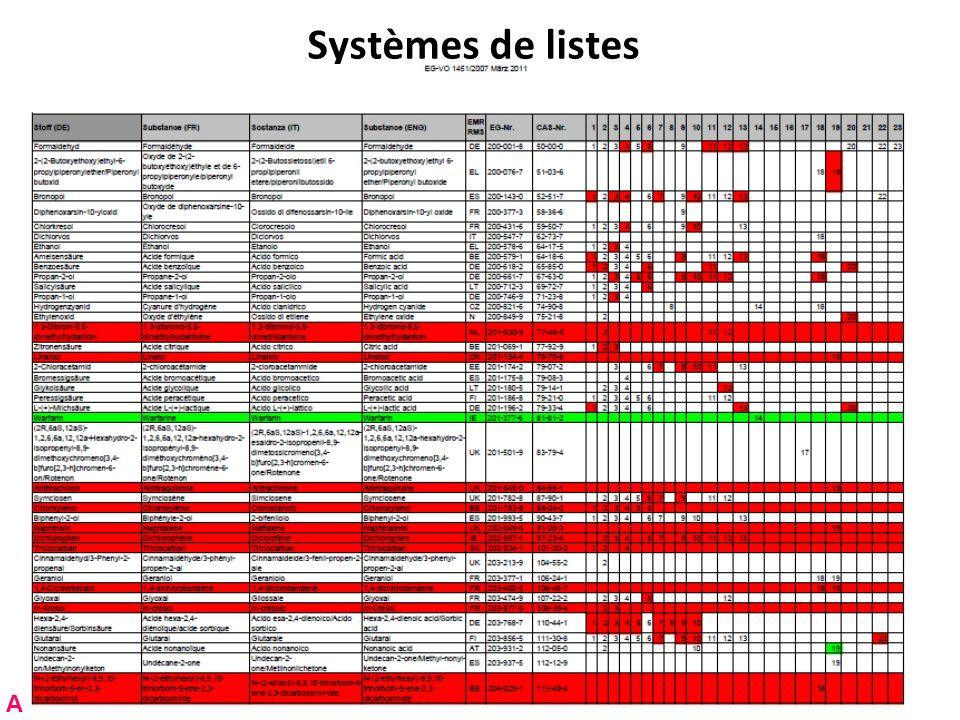 Systèmes de listes A