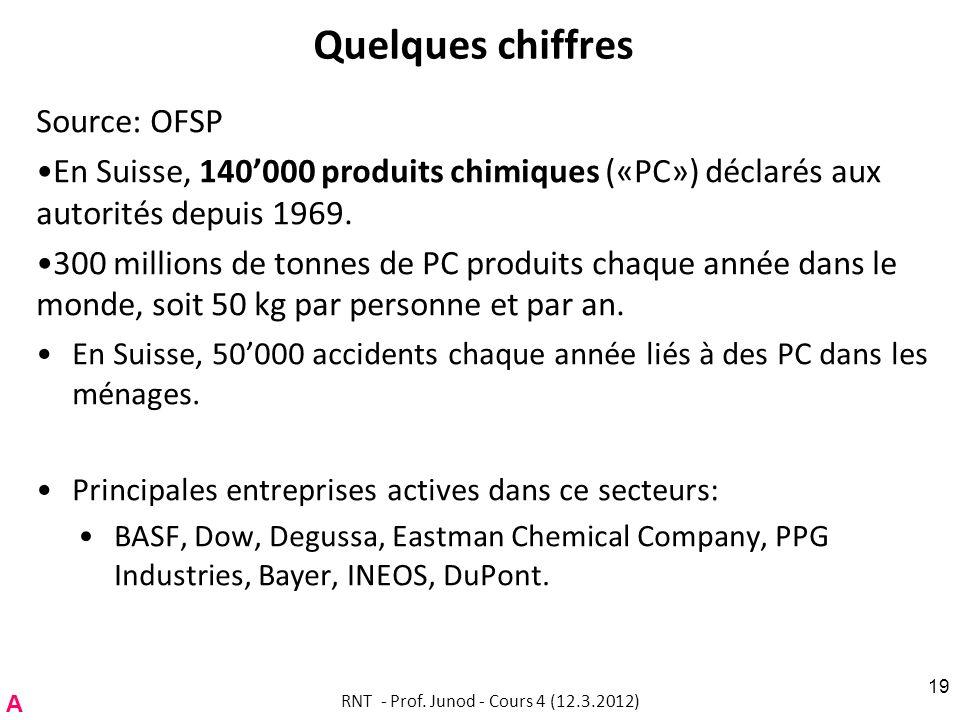 Quelques chiffres Source: OFSP En Suisse, 140000 produits chimiques («PC») déclarés aux autorités depuis 1969. 300 millions de tonnes de PC produits c