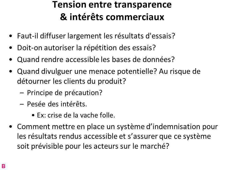 Tension entre transparence & intérêts commerciaux Faut-il diffuser largement les résultats d'essais? Doit-on autoriser la répétition des essais? Quand