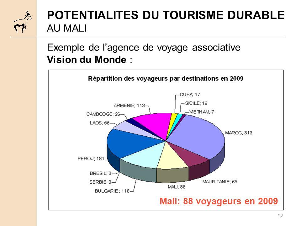 22 Exemple de lagence de voyage associative Vision du Monde : POTENTIALITES DU TOURISME DURABLE AU MALI Mali: 88 voyageurs en 2009