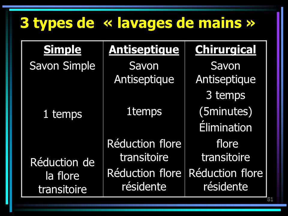 81 3 types de « lavages de mains » Simple Savon Simple 1 temps Réduction de la flore transitoire Antiseptique Savon Antiseptique 1temps Réduction flor
