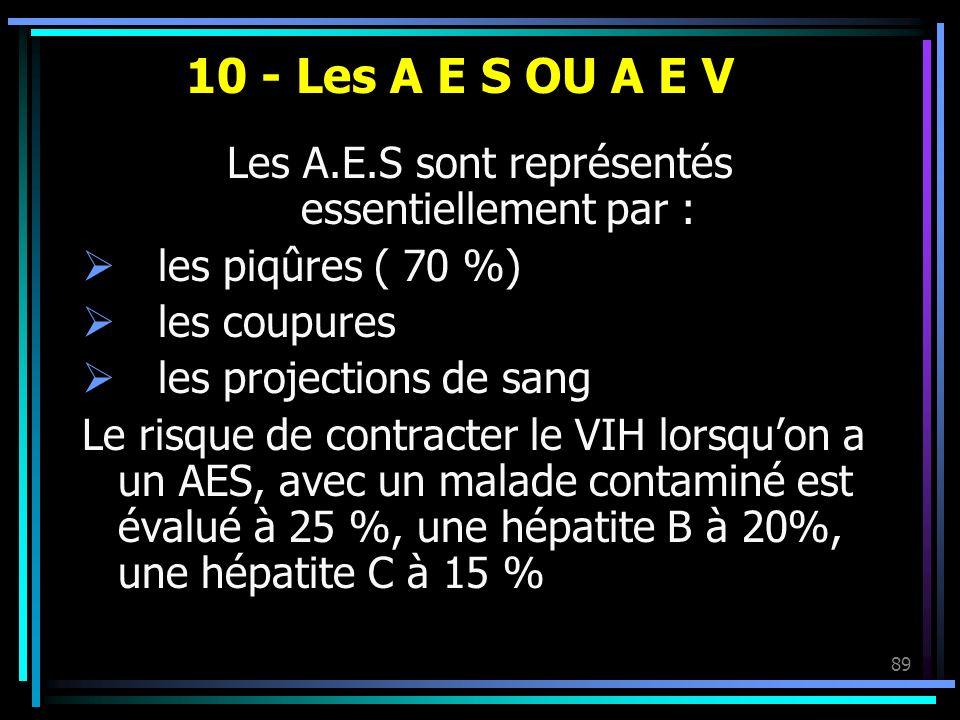89 10 - Les A E S OU A E V Les A.E.S sont représentés essentiellement par : les piqûres ( 70 %) les coupures les projections de sang Le risque de cont