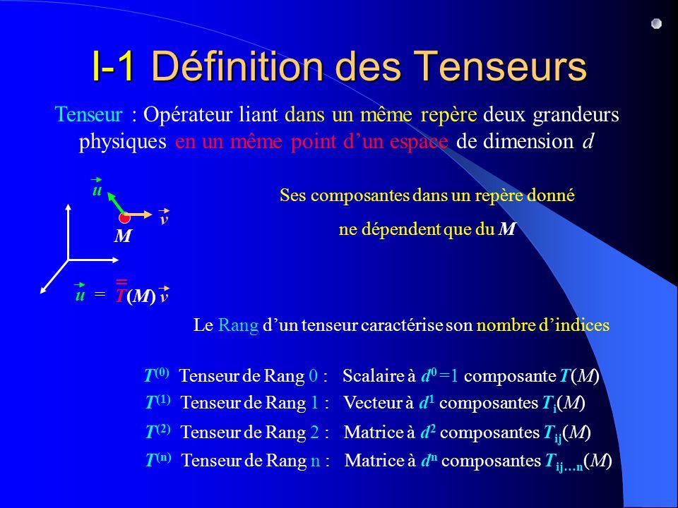 I-1 Définition des Tenseurs Tenseur : Opérateur liant dans un même repère deux grandeurs physiques en un même point dun espace de dimension d M T(M)T(