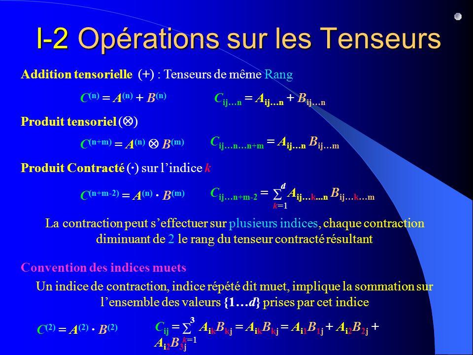 I-2 Opérations sur les Tenseurs Addition tensorielle (+) : Tenseurs de même Rang C (n) = A (n) + B (n) C ij…n = A ij…n + B ij…n Produit tensoriel ( )