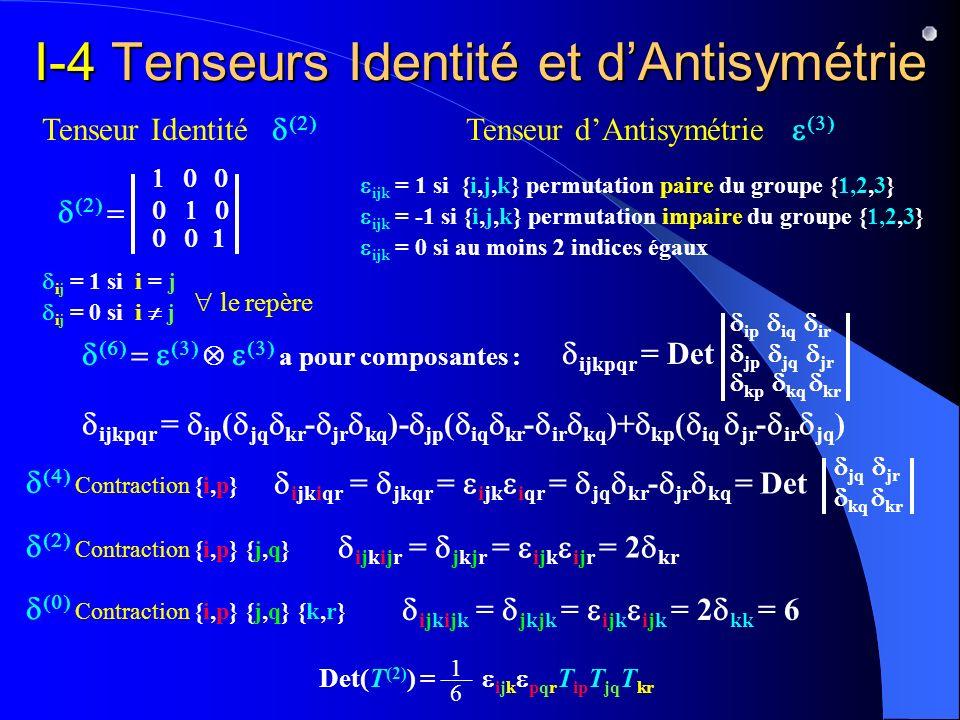 I-4 Tenseurs Identité et dAntisymétrie Tenseur Identité 1 ij = 1 si i = j ij = 0 si i j le repère Tenseur dAntisymétrie ijk = 1 si {i,j,k} permutation