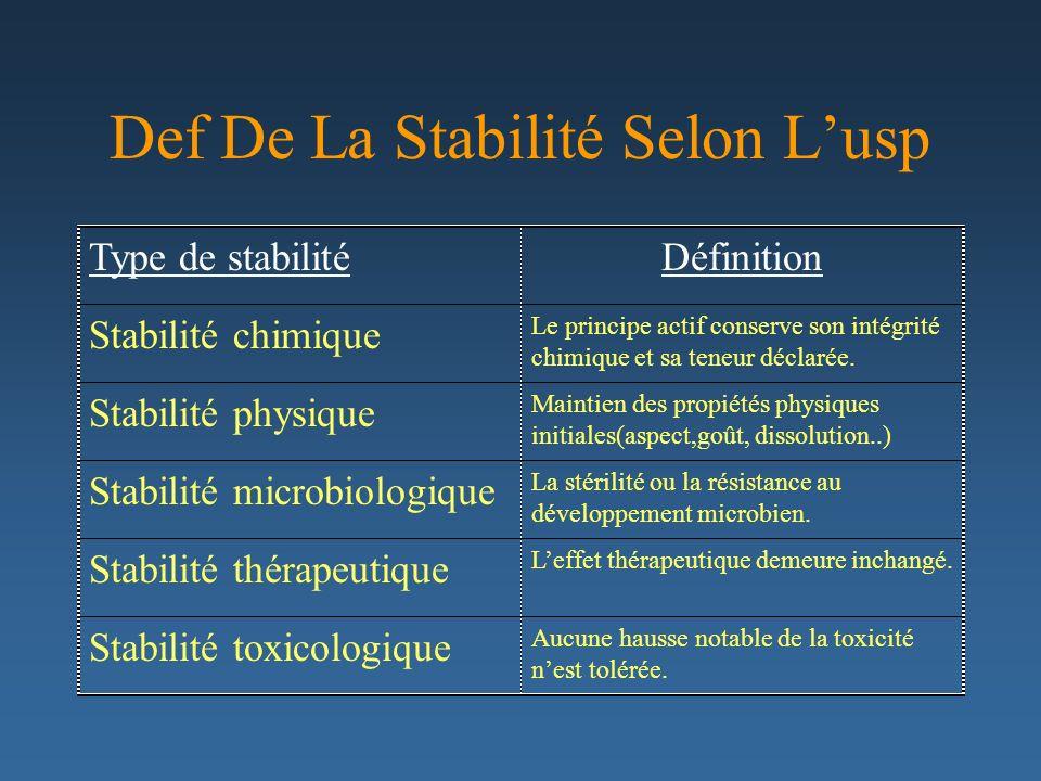 Def De La Stabilité Selon Lusp Type de stabilitéDéfinition Stabilité chimique Le principe actif conserve son intégrité chimique et sa teneur déclarée.