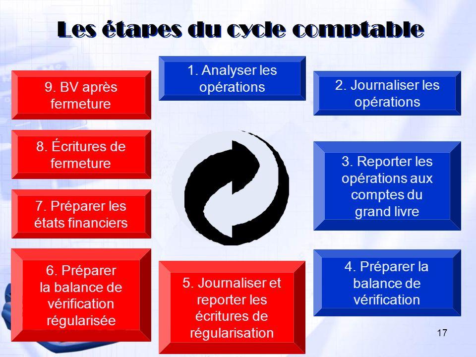 1. Analyser les opérations 2. Journaliser les opérations 3. Reporter les opérations aux comptes du grand livre 4. Préparer la balance de vérification