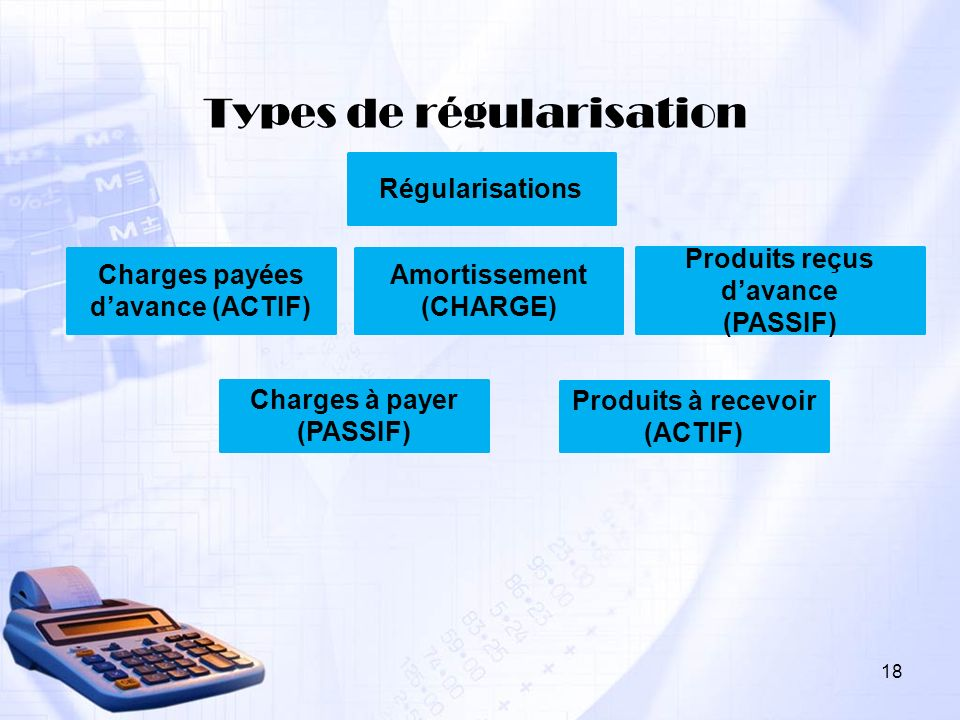 Types de régularisation Régularisations Produits à recevoir (ACTIF) Charges à payer (PASSIF) Produits reçus davance (PASSIF) Amortissement (CHARGE) Ch