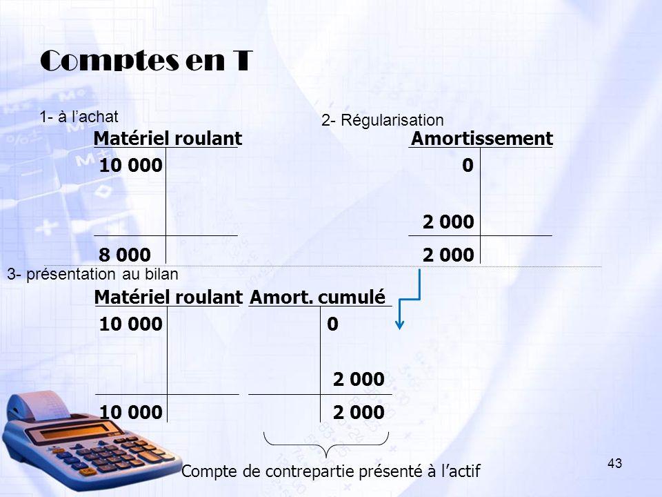Comptes en T 10 000 Matériel roulant 0 Amort. cumulé 0 Amortissement 10 000 Matériel roulant 8 000 2 000 10 000 Compte de contrepartie présenté à lact