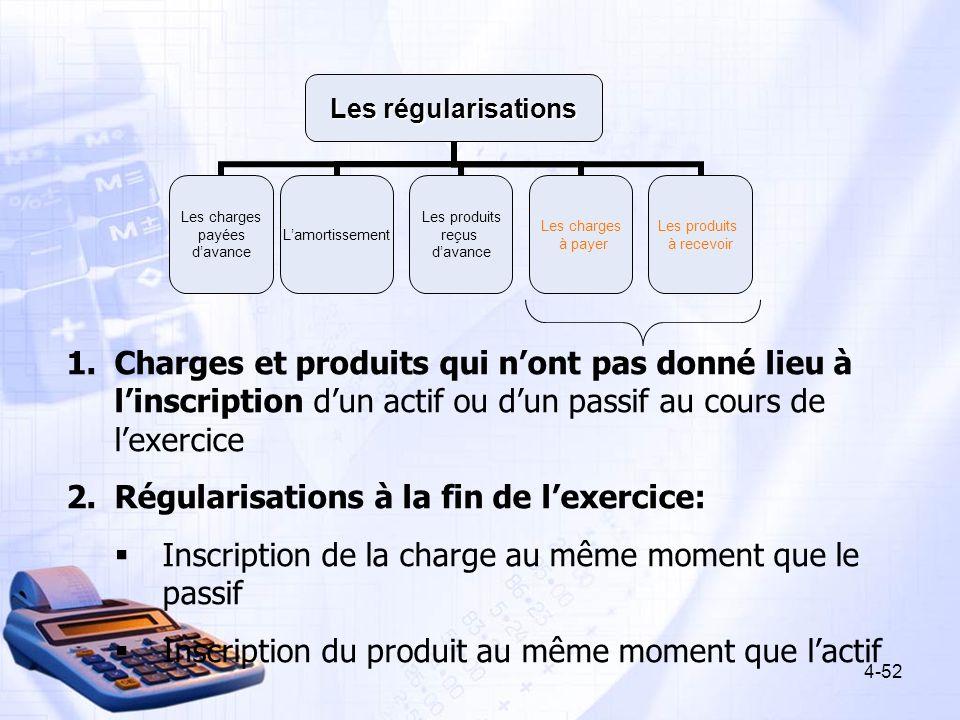 Les régularisations Les charges payées davance Lamortissement Les produits reçus davance Les charges à payer Les produits à recevoir 1.Charges et prod
