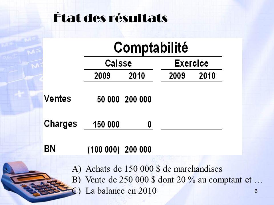 État des résultats A) Achats de 150 000 $ de marchandises B) Vente de 250 000 $ dont 20 % au comptant et … C) La balance en 2010 6