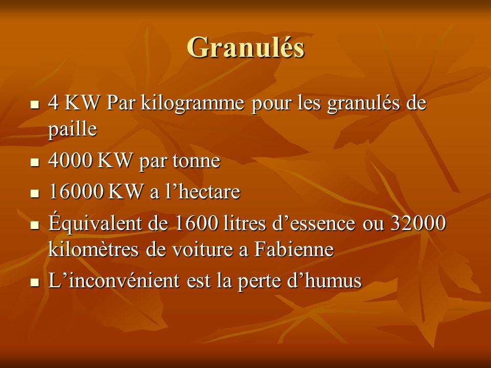 Granulés 4 KW Par kilogramme pour les granulés de paille 4 KW Par kilogramme pour les granulés de paille 4000 KW par tonne 4000 KW par tonne 16000 KW