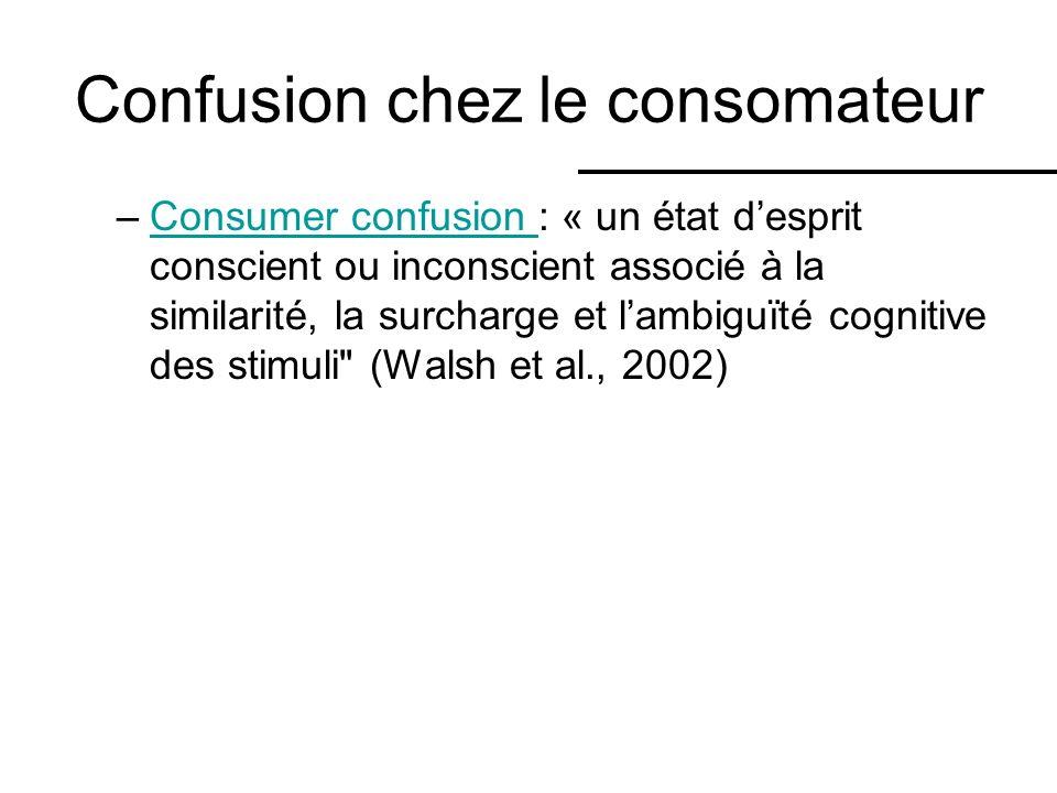Confusion chez le consomateur –Consumer confusion : « un état desprit conscient ou inconscient associé à la similarité, la surcharge et lambiguïté cognitive des stimuli (Walsh et al., 2002)Consumer confusion