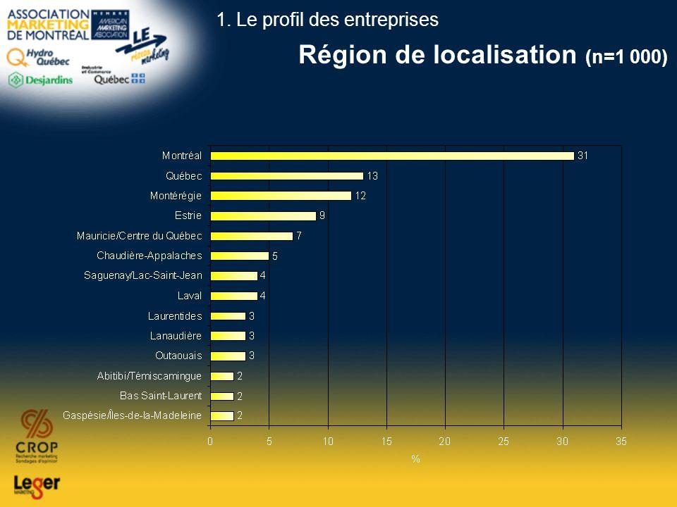Région de localisation (n=1 000) 1. Le profil des entreprises