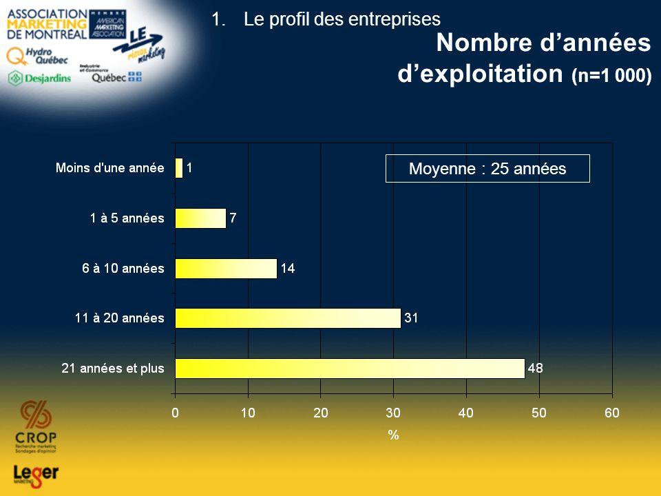 Nombre dannées dexploitation (n=1 000) Moyenne : 25 années 1.Le profil des entreprises
