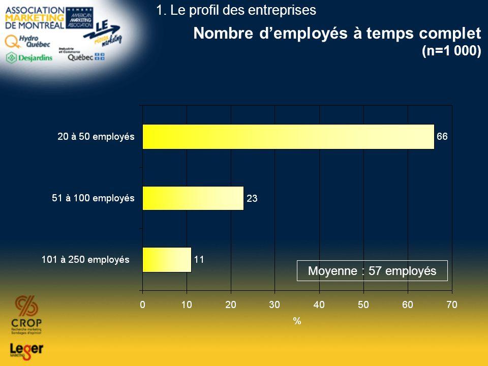 Nombre demployés à temps complet (n=1 000) Moyenne : 57 employés 1. Le profil des entreprises