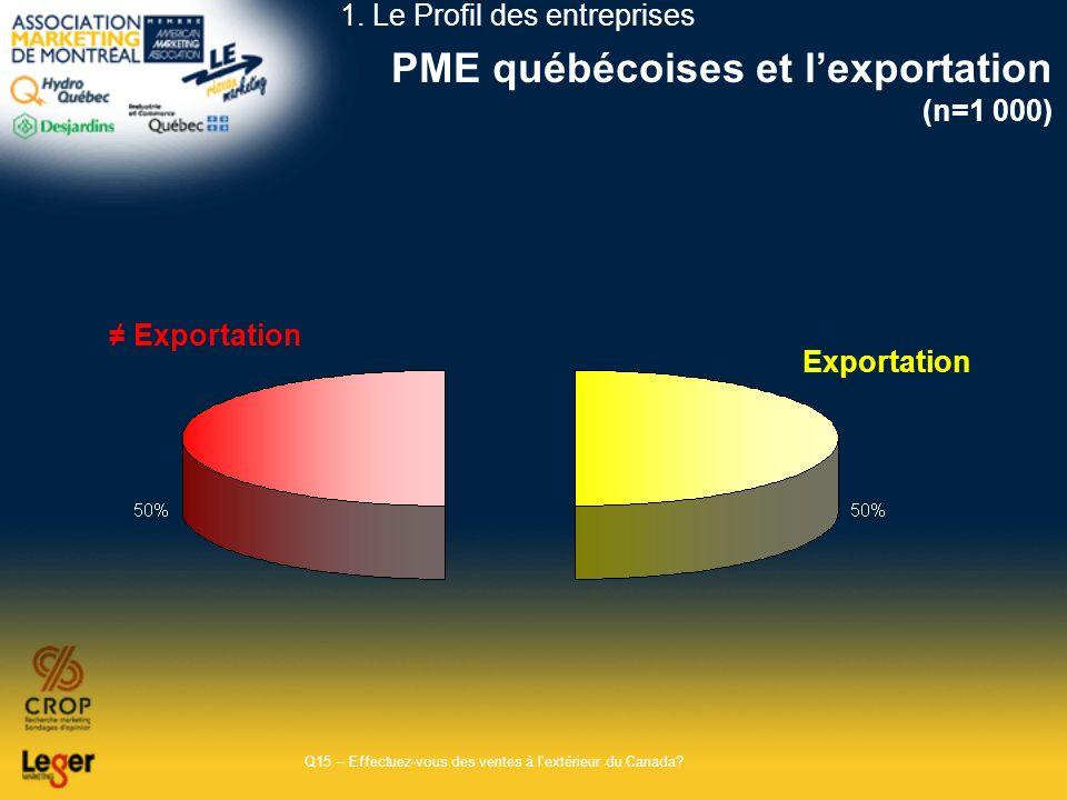 PME québécoises et lexportation (n=1 000) Q15 – Effectuez-vous des ventes à lextérieur du Canada? Exportation 1. Le Profil des entreprises Exportation