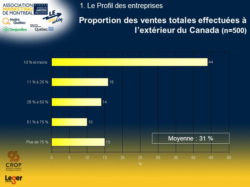 Proportion des ventes totales effectuées à lextérieur du Canada (n=500) Moyenne : 31 % 1. Le Profil des entreprises
