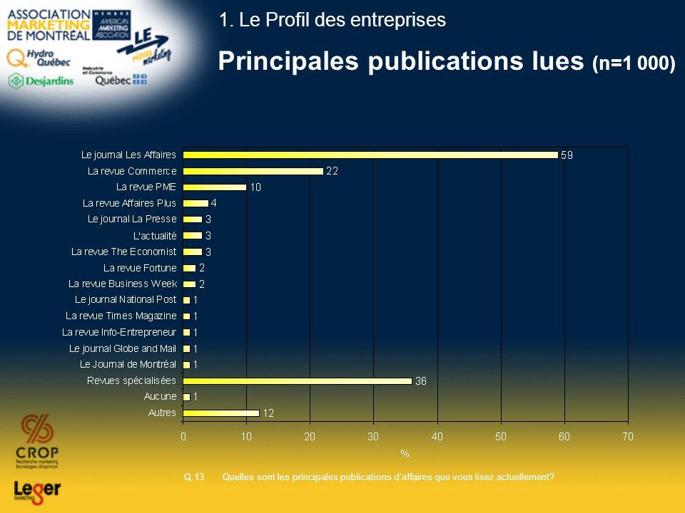 Principales publications lues (n=1 000) Q.13 Quelles sont les principales publications daffaires que vous lisez actuellement? 1. Le Profil des entrepr