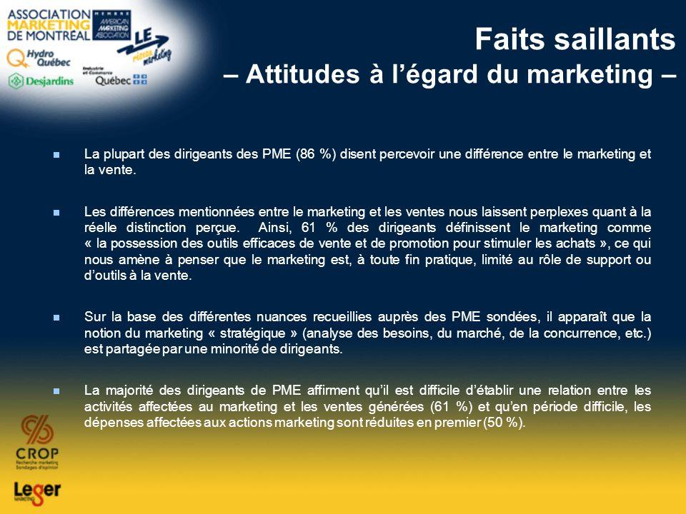 Faits saillants – Attitudes à légard du marketing – La plupart des dirigeants des PME (86 %) disent percevoir une différence entre le marketing et la