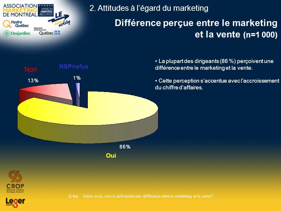 Différence perçue entre le marketing et la vente (n=1 000) Q.4a)Selon vous, est-ce quil existe une différence entre le marketing et la vente? Oui Non