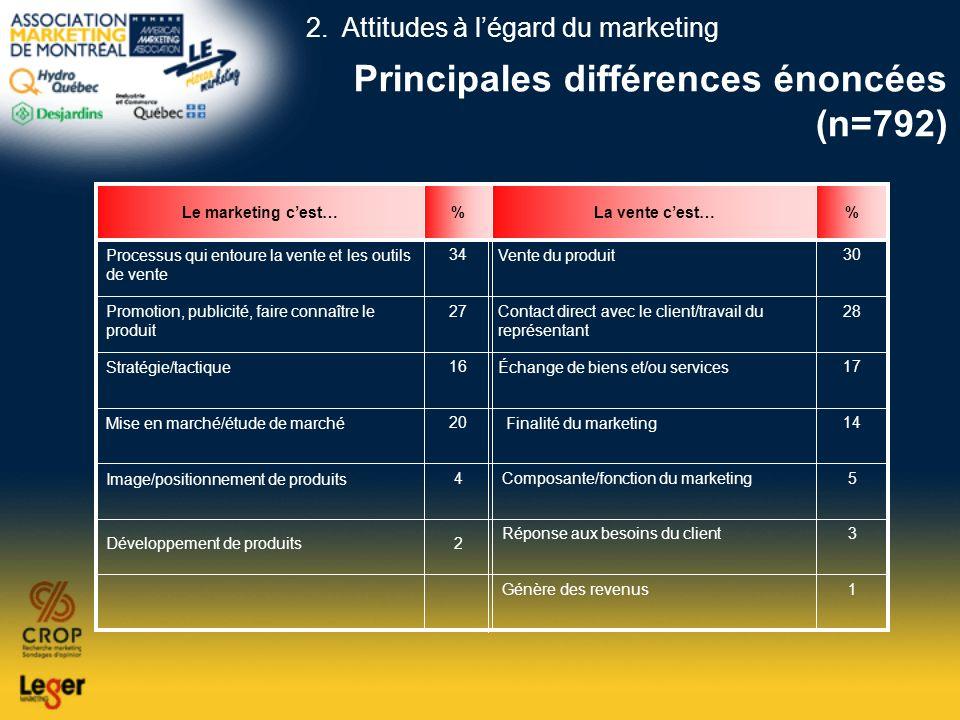 Principales différences énoncées (n=792) 3Réponse aux besoins du client Échange de biens et/ou services 1Génère des revenus 2 Finalité du marketing 5C