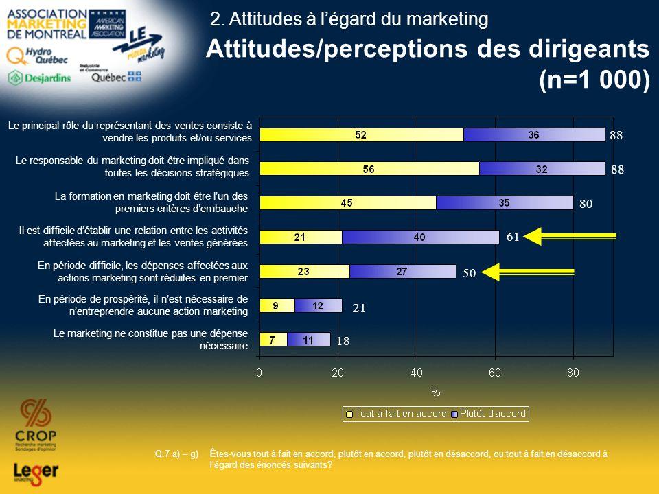 Attitudes/perceptions des dirigeants (n=1 000) 88 80 61 50 21 18 Le principal rôle du représentant des ventes consiste à vendre les produits et/ou ser