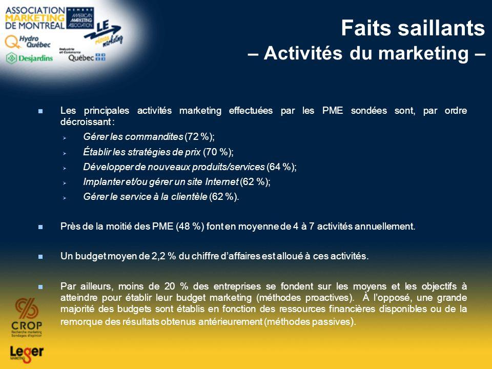 Faits saillants – Activités du marketing – Les principales activités marketing effectuées par les PME sondées sont, par ordre décroissant : Gérer les