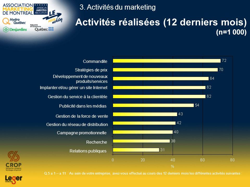 Activités réalisées (12 derniers mois) (n=1 000) Q.5 a 1 – a 11Au sein de votre entreprise, avez-vous effectué au cours des 12 derniers mois les diffé