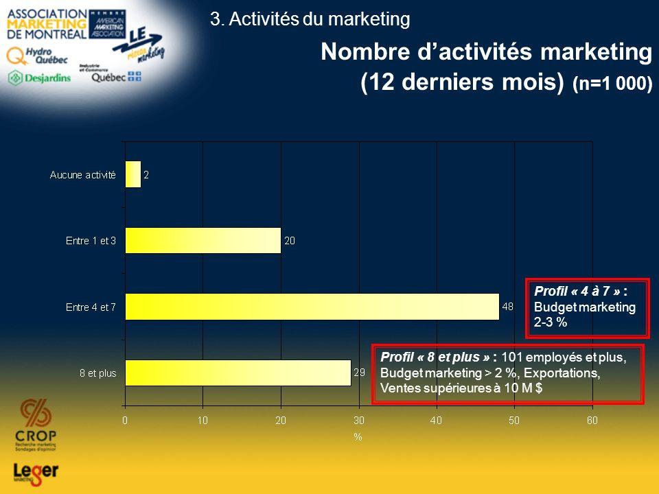 Nombre dactivités marketing (12 derniers mois) (n=1 000) Profil « 8 et plus » : 101 employés et plus, Budget marketing > 2 %, Exportations, Ventes sup