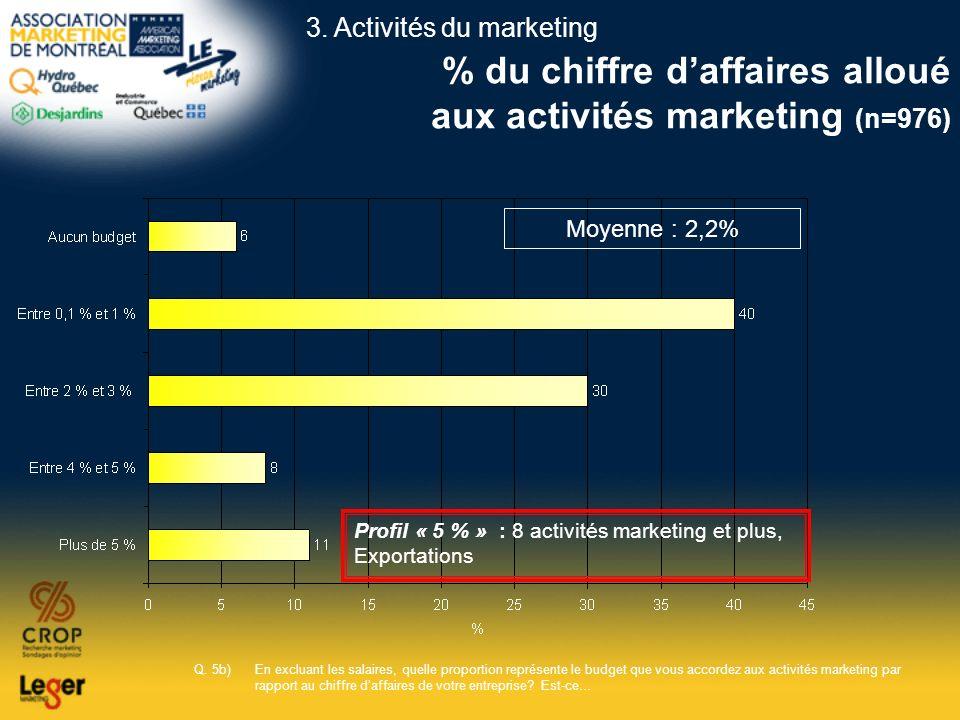 % du chiffre daffaires alloué aux activités marketing (n=976) Q. 5b)En excluant les salaires, quelle proportion représente le budget que vous accordez