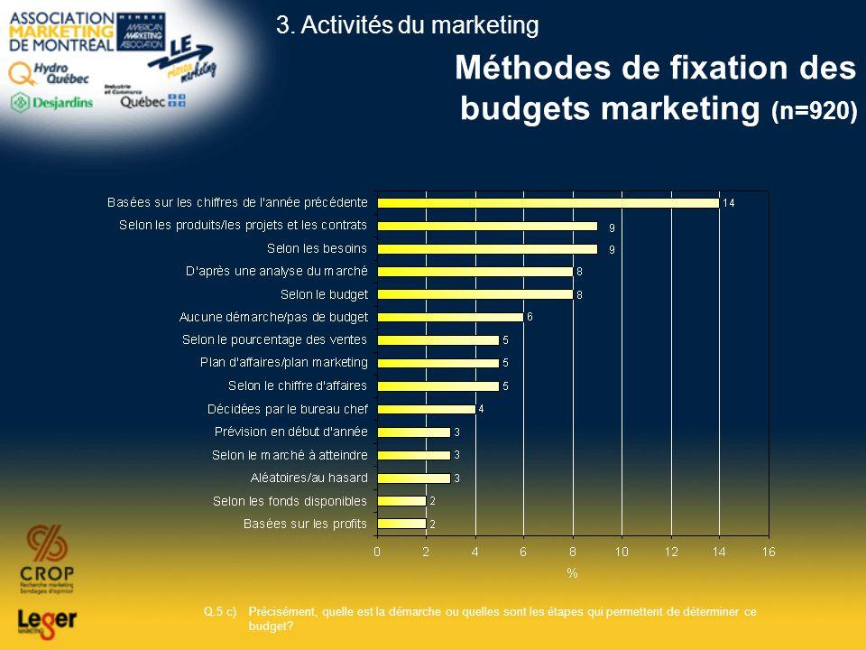 Méthodes de fixation des budgets marketing (n=920) Q.5 c)Précisément, quelle est la démarche ou quelles sont les étapes qui permettent de déterminer c