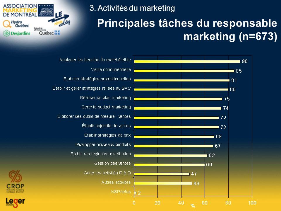 Principales tâches du responsable marketing (n=673) 3. Activités du marketing