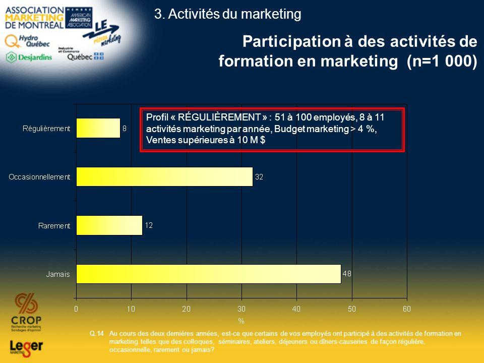 Participation à des activités de formation en marketing (n=1 000) Q.14Au cours des deux dernières années, est-ce que certains de vos employés ont part