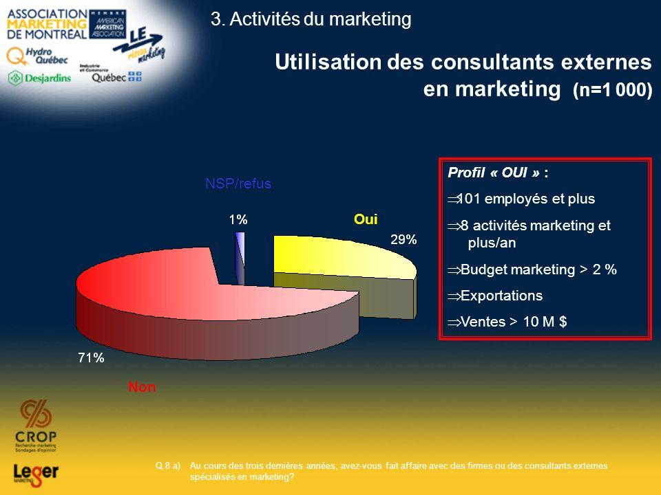 Utilisation des consultants externes en marketing (n=1 000) Q.8 a)Au cours des trois dernières années, avez-vous fait affaire avec des firmes ou des c
